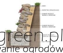 budowa suchego murku - przekrój, newgreen.pl