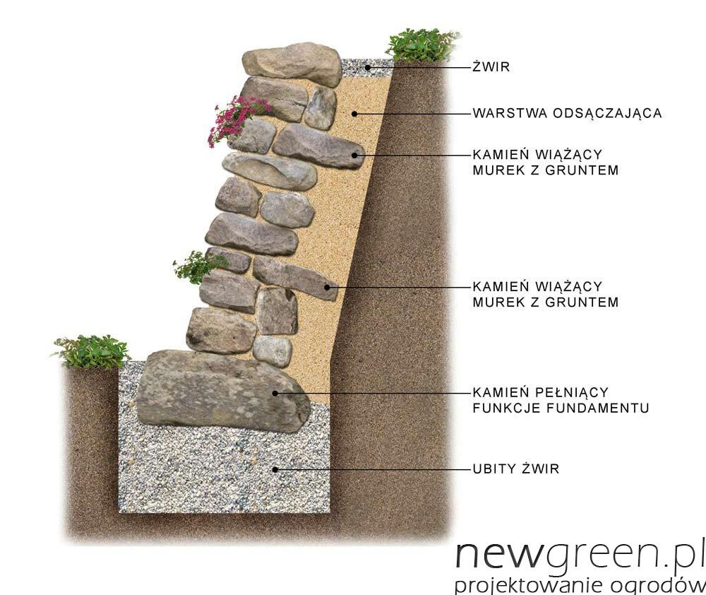 Jak Zbudowac Suchy Murek Oporowy Newgreen Projektowanie Ogrodow